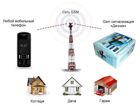 "GSM сигнализация ""Дачник"""